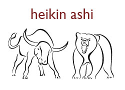 How Heikin Ashi, the Averaged Candlesticks, Can Help You to