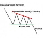 Forex Trading Articles - Forex Chart Patterns