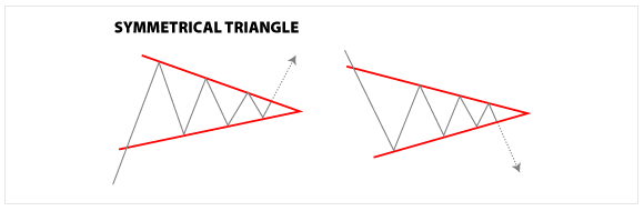 Forex Chart Patterns - Symmetrical Triangles