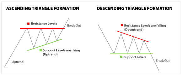 Forex Chart Patterns - Triangle Formation