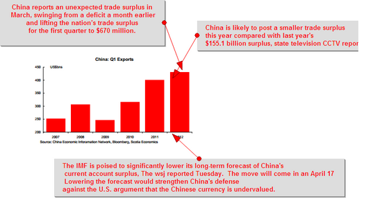 China Trade Surplus April 11 2012