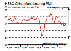 Markit report on china pmi Monday