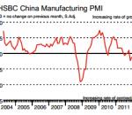 Markit report on china pmi Monday
