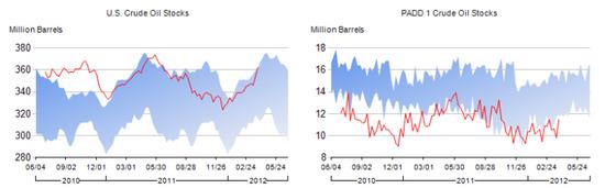 US Crude Oil Stocks April 5 2012