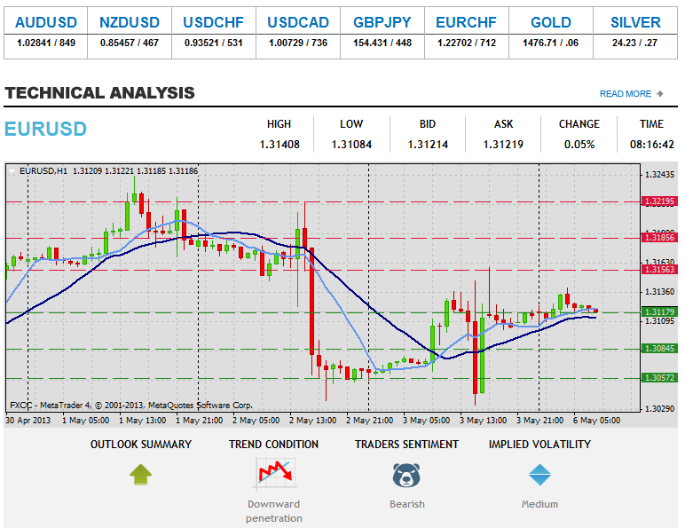 Forex Technical Analysis  EURUSD