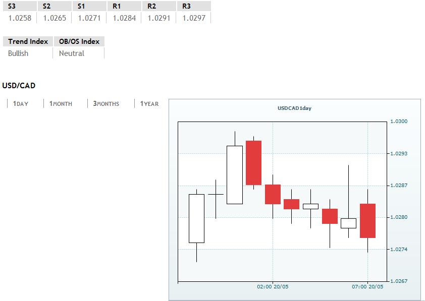 USD/CAD sideways trading at 1.0276/82