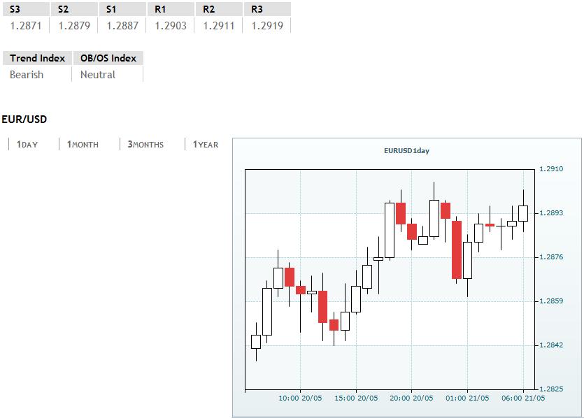 EUR/USD eyes 1.2900 after German PPI