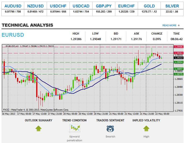 Forex Technical & Market Analysis FXCC May 22 2013 114