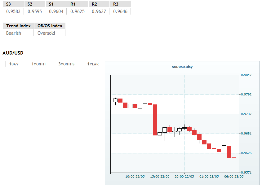 AUD/USD extends its downside, around 0.9610