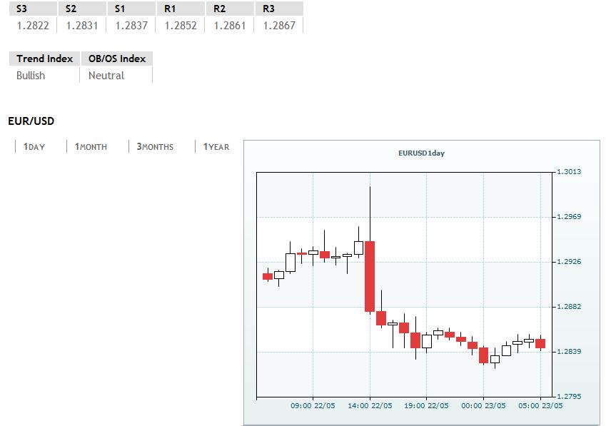 EUR/USD around 1.2850, ahead of PMI