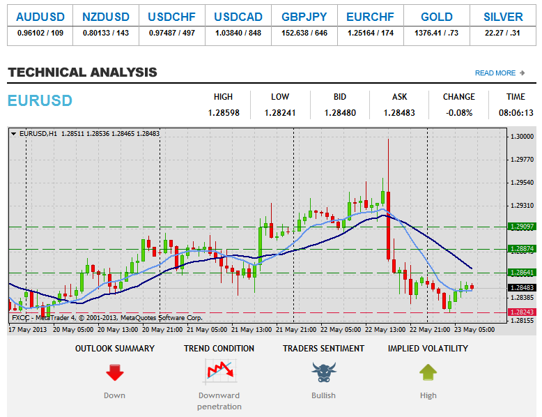 Forex Technical & Market Analysis FXCC May 23 2013 118