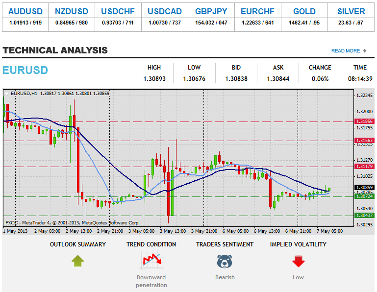 Forex Technical Analysis  EURUSD