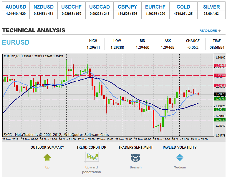 Forex Technical & Market Analysis FXCC May 15 2013 16