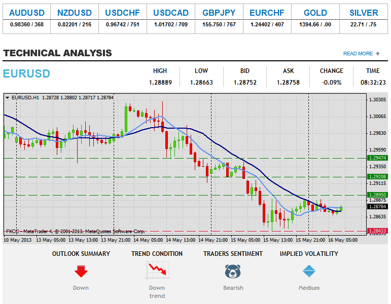 Forex Technical & Market Analysis FXCC May 16 2013 18