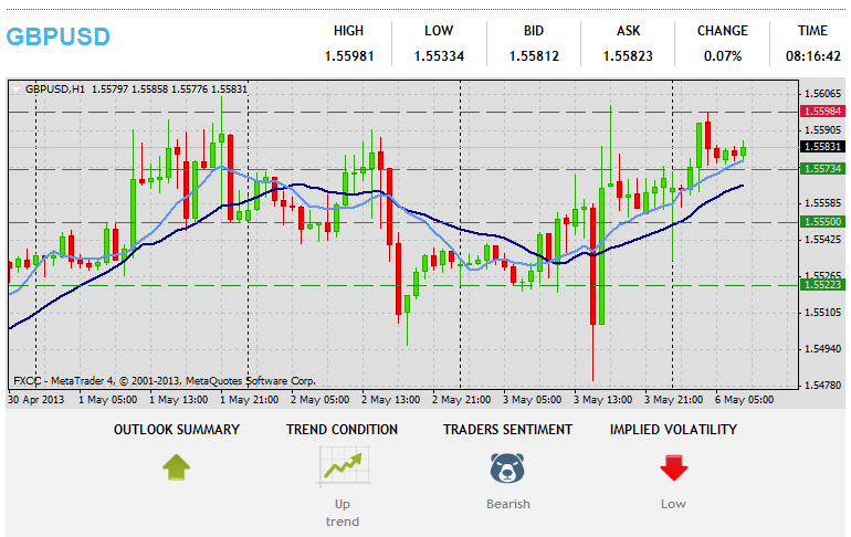 Forex Technical Analysis  GBPUSD