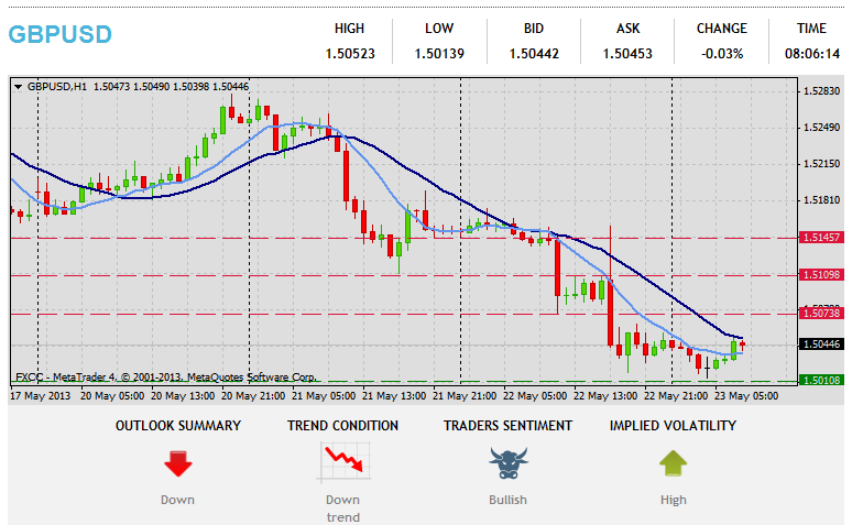 Forex Technical & Market Analysis FXCC May 23 2013 210