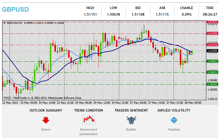 Forex Technical & Market Analysis FXCC May 28 2013 212