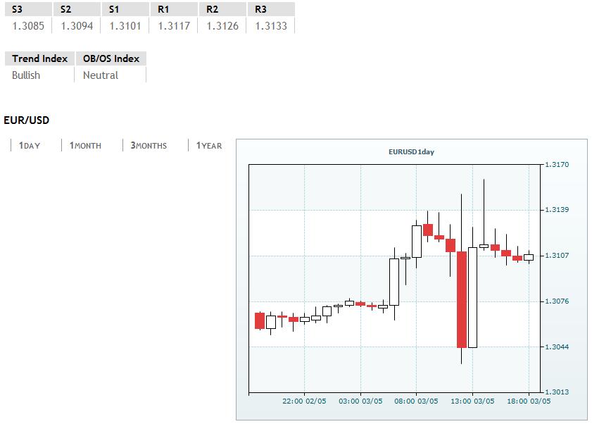 Forex: EUR/USD treading water around 1.3100