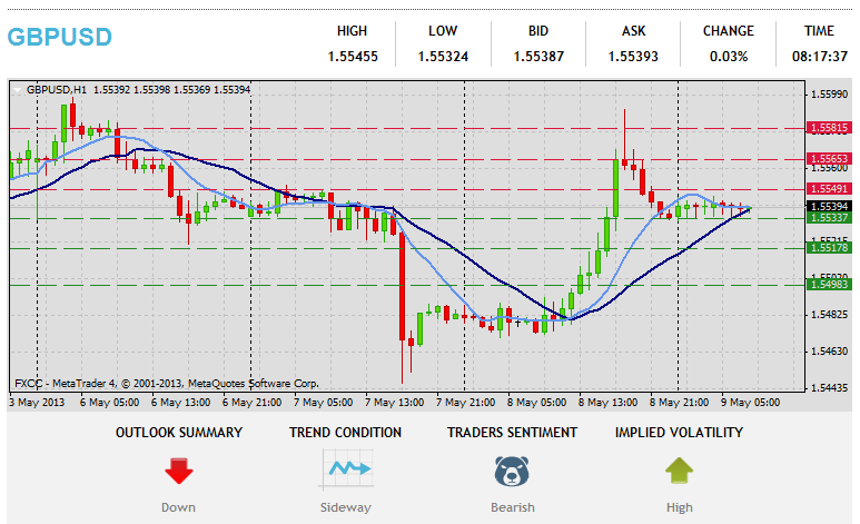 Forex Technical & Market Analysis FXCC May 09 2013 24