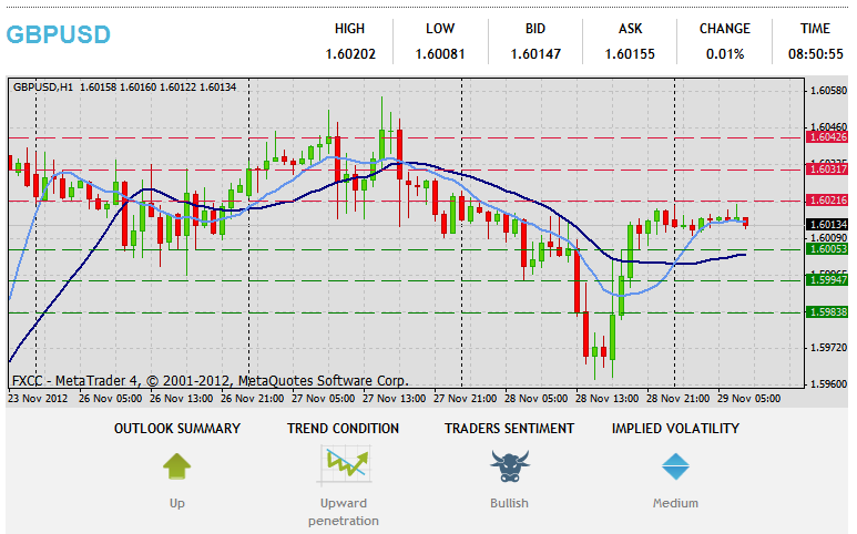 Forex Technical & Market Analysis FXCC May 15 2013 25