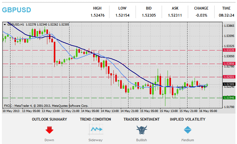 Forex Technical & Market Analysis FXCC May 16 2013 26