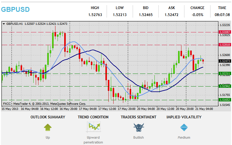 Forex Technical & Market Analysis FXCC May 21 2013 28