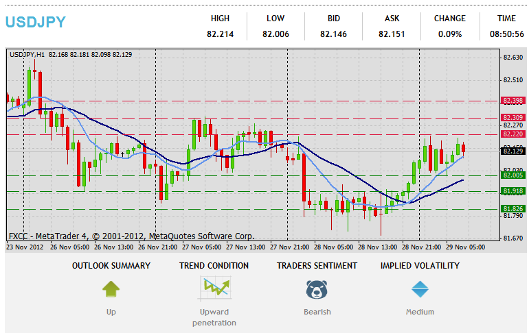 Forex Technical & Market Analysis FXCC May 28 2013 312