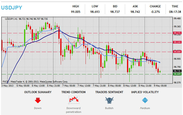 Forex Technical & Market Analysis FXCC May 09 2013 33