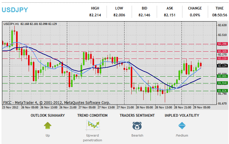 Forex Technical & Market Analysis FXCC May 15 2013 34