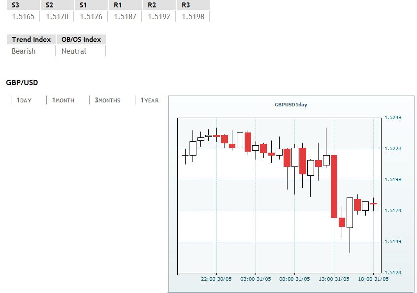 GBP/USD closing the week around 1.5175/80