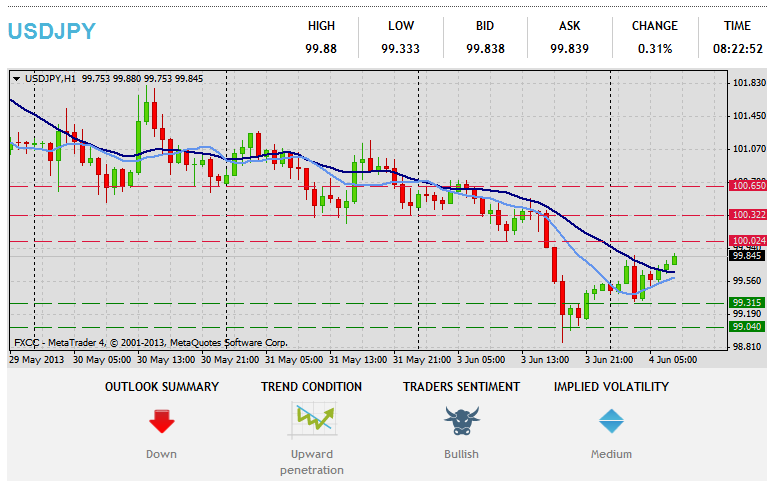 Forex Technical Analysis  USDJPY