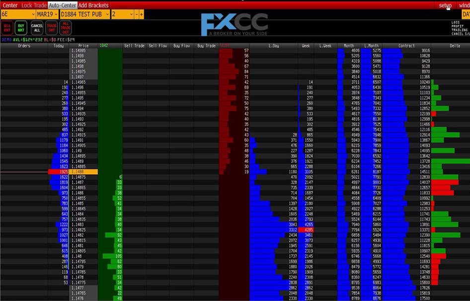 Naon DOM Trading dina Forex