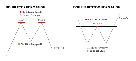 Double Bottom Trading Strategy