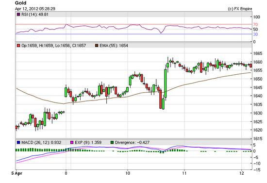 Gold Price April 12 2012