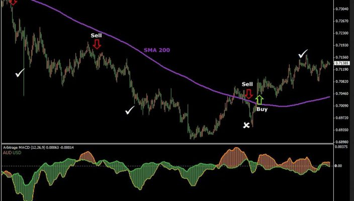 Forex arbitrage: low risk trading method