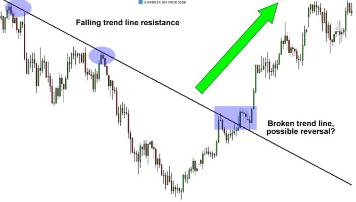 How to determine a trend reversal