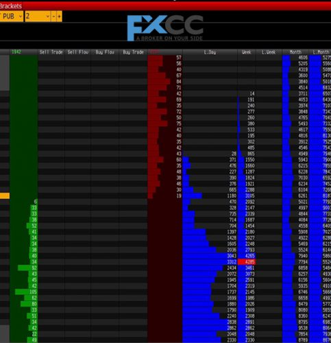 What is DOM Trading in Forex