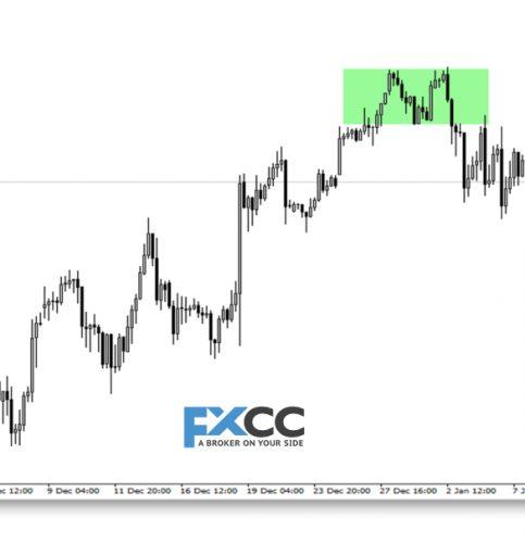 wësse alles iwwer Liquiditéit am Forex Trading