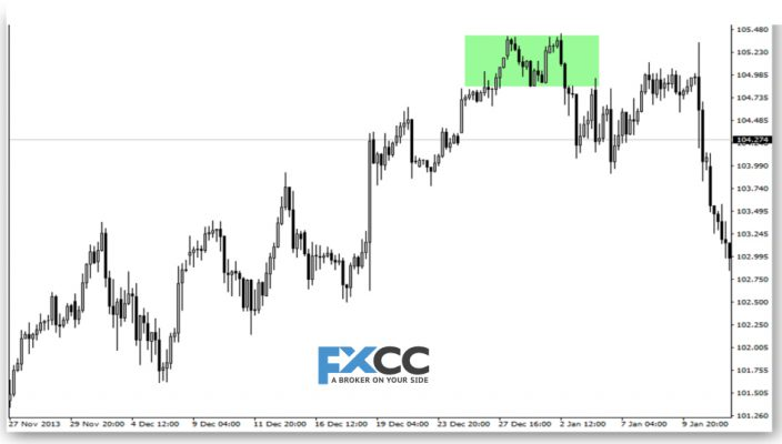Why is volatility important in Forex?