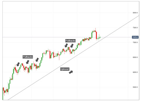 What is correction or pullback in Forex?