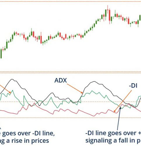 De Directional Movement Index (DMI) brûke by hanneljen fan Forex