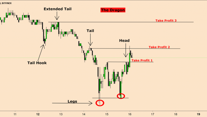 Understanding the Dragon Price Action Pattern