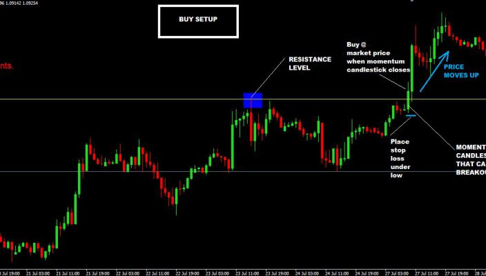 What is a Momentum Breakout Strategy?