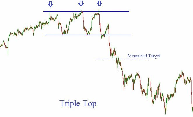 How to Predict the Reversal of Bullish Trends with Triple Top Pattern