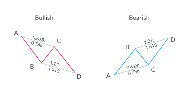 Exploring the AB=CD Trading Strategy in Forex