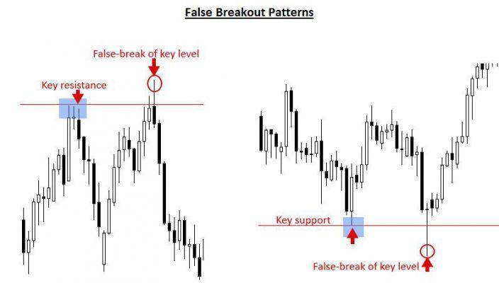 How to escape false breakout setups?