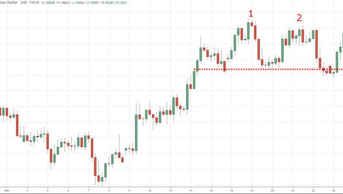 Trading the triple top pattern in Forex
