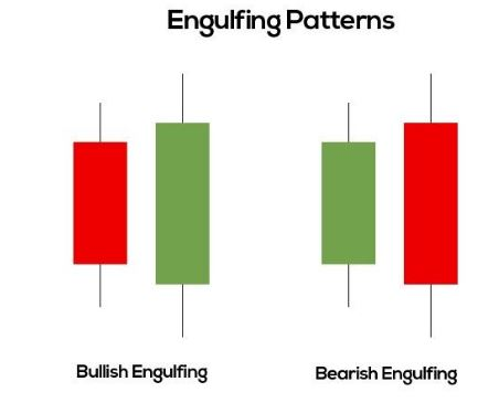 What are engulfing patterns in Forex?