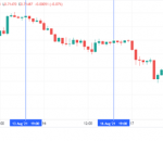 What is Forex Day Trading?