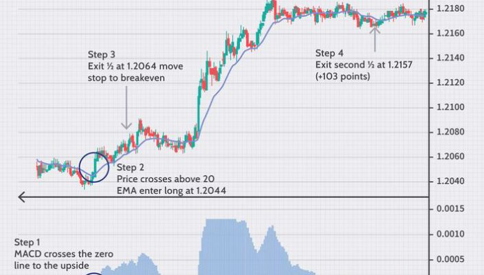 How to Trade a 5-minute Chart Effectively